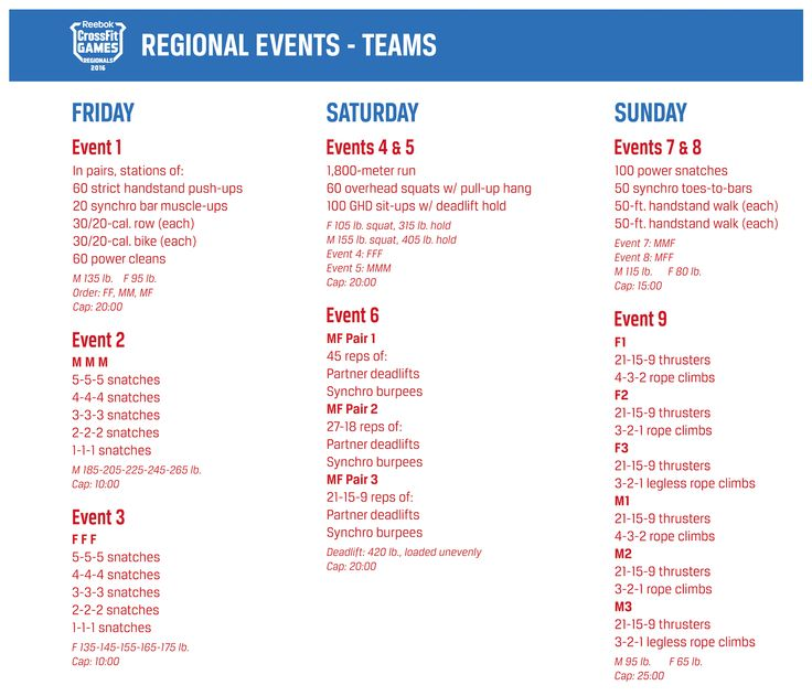 2016 Regional Events Team | CrossFit Games
