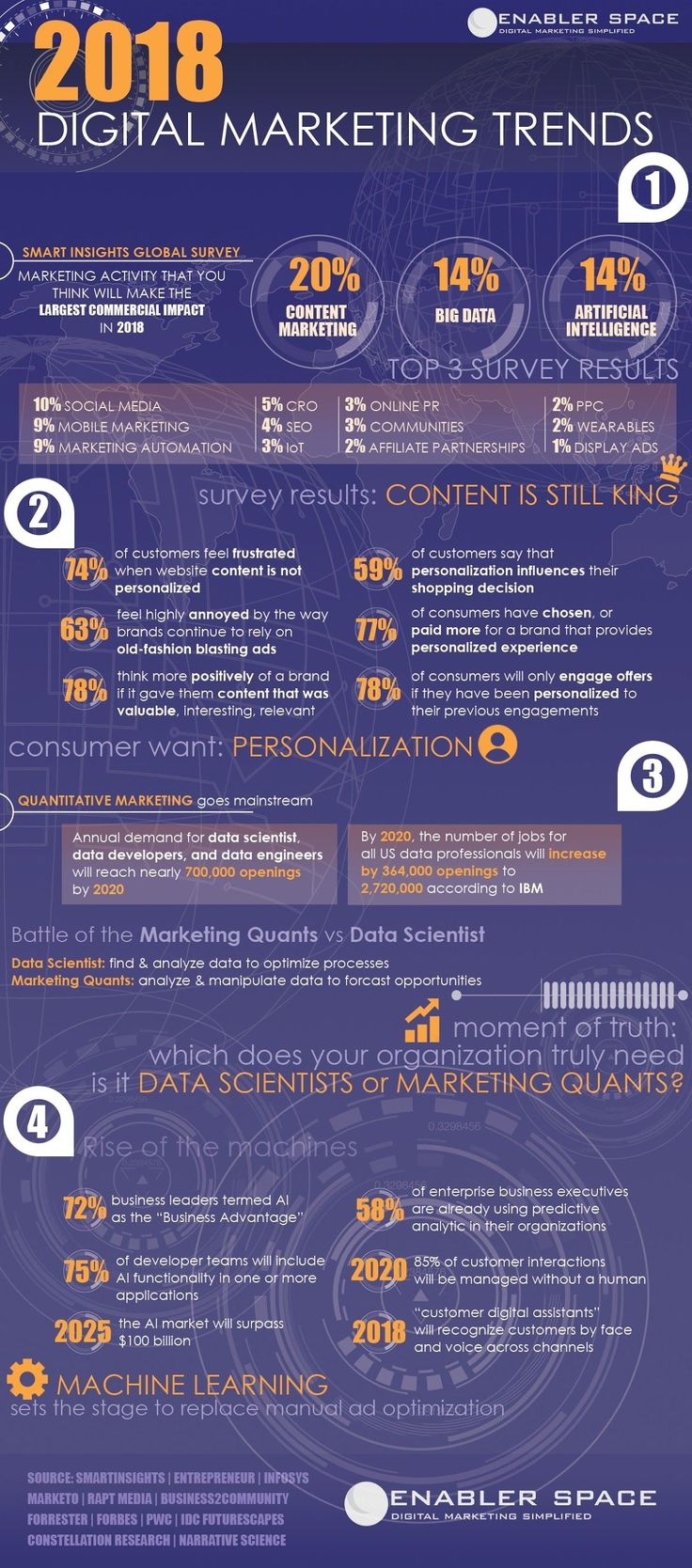 2018 Digital Marketing Trends and Statistics #digitalmarketing #strategy #2018 #DigitalMarketingTips