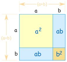 Clearly explains the 3 special cases with multiplying binomials.