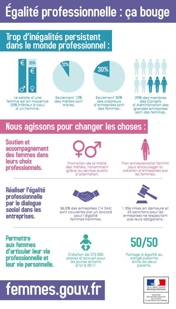 infographie égalité pro