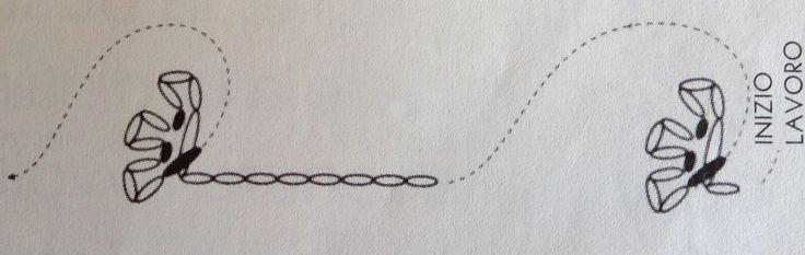 Tutti guardano le nuvole: Wedding Tea Cup Bomboniera-5 - Realizzare con il cotone bianco questa semplice decorazione a crochet seguendo lo schema qui sotto.     Incollare la decorazione con piccoli punti di colla lungo i bordi esterni del piattino e della tazza. 6 - Per realizzare il manico inamidare una striscia  di juta e posizionarla sulla tazza incollandola  prima della completa asciugatura della juta, per aver modo di modellarne la forma come nella foto