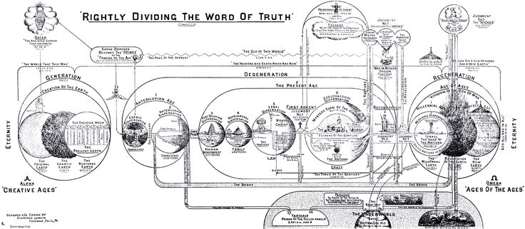 18 best clarence larkin bible charts images on Pinterest