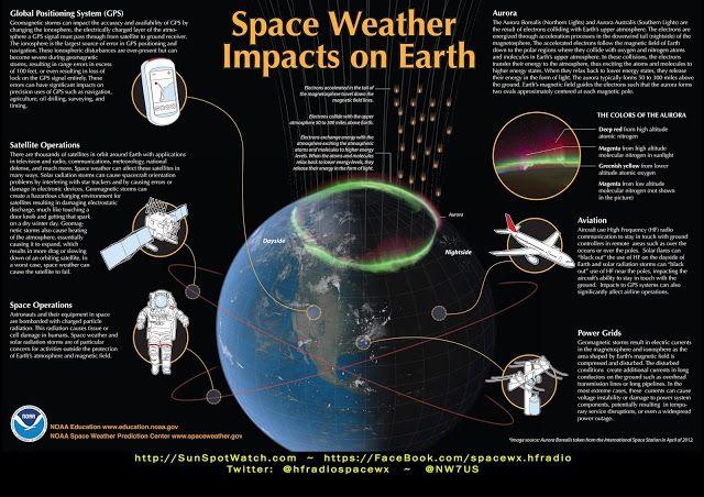 Ordem Executiva emitida por Barack Obama - Coordenação esforços para preparar a Nação para Eventos de 'Clima Espacial' | Caminhando com o Mestre