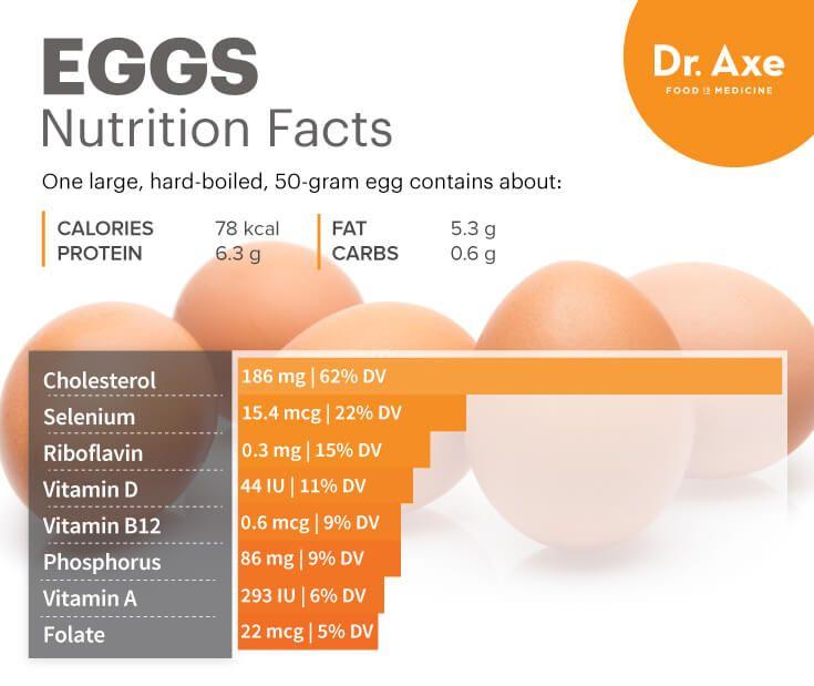 Eggs nutrition - Dr. Axe http://www.draxe.com #health #Holistic #natural