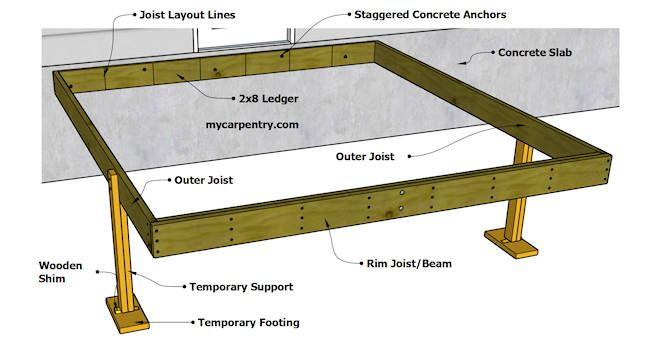 Carpentry Math For More Detail If The Deck Frame Isn T Square Shift It From Side To Side Until The Points Line Up Perf Deck Framing Wood Deck Plans Diy Deck