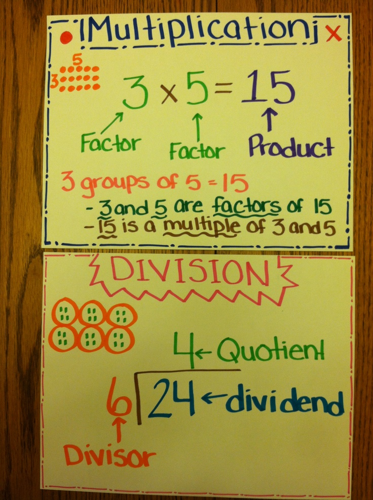 Classroom Ideas Organization ~ Mini anchor chart for multiplication and division
