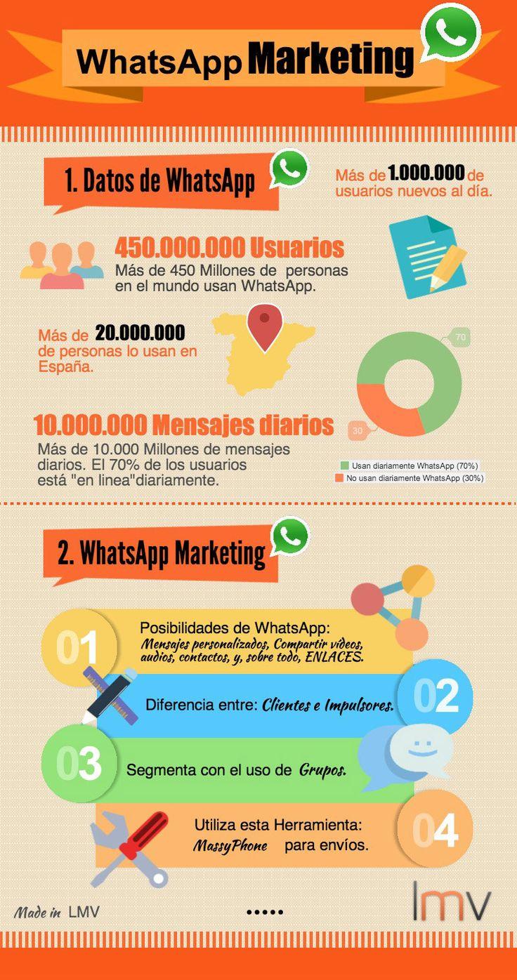 WhatsApp Marketing: Usa #WhatsApp como una herramienta de #Marketing Digital    #infografía