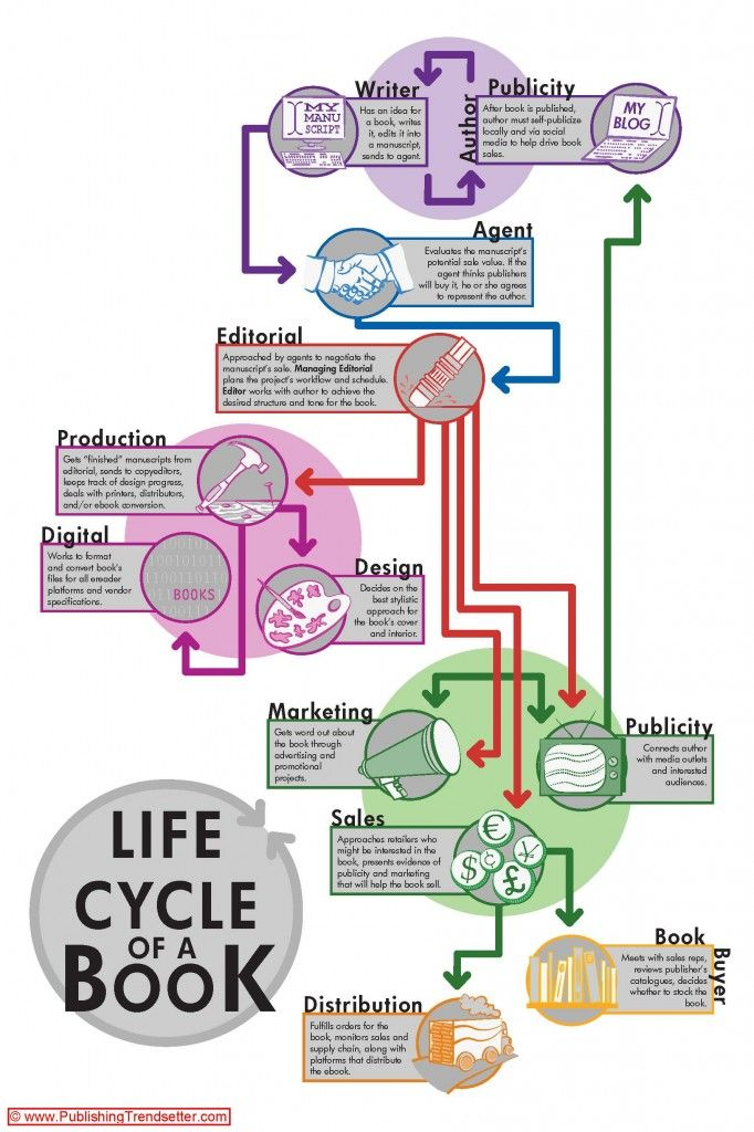 Life Cycle of a book from Publishing Trendsetter.