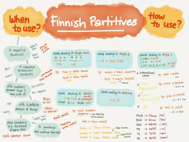 Finnish Partitives & A Little More | Kristabology™