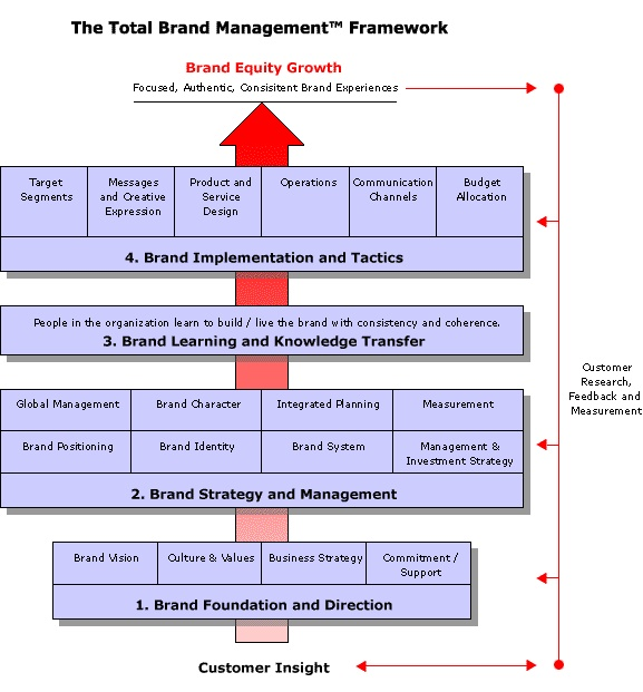 Total Brand Management Framework - pinned by @oriol_flo