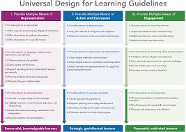 Helpful visuals on UDL Guidelines and provides some interactive worksheets to put UDL Guidelines to use!