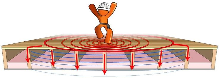 http://www.soundproofingcompany.com/soundproofing-solutions/soundproof-a-ceiling/