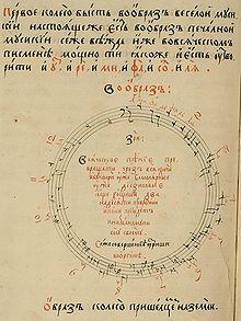 CÍRCULO DE QUINTAS.   Nikolay Diletsky's Circle of Fifths, Moscow 1679. En teoría musical, el círculo de quintas (o círculo de cuartas) representa las relaciones entre los doce tonos de la escala cromática, sus respectivas armaduras de clave y las tonalidades relativas mayores y menores. Concretamente, se trata de una representación geométrica de las relaciones entre los 12 tonos de la escala cromática en el espacio entre tonos. Dado que el término «quinta» define un intervalo o razón…
