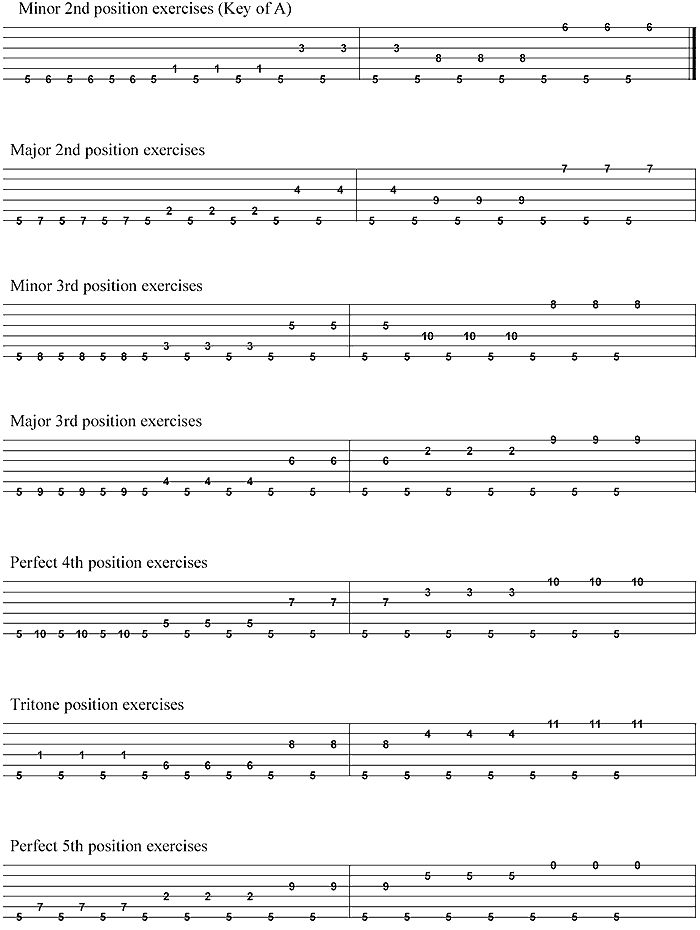 Best 20+ Guitar Scales Tabs ideas on Pinterest : Learn acoustic guitar, Guitar chords and Guitar