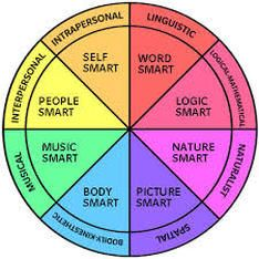This highly interactive site pro vides descriptions for each form of intelligence, including kinesthetic, logical, intrapersonal, visual/spatial, linguistic, interpersonal, musical and naturalistic. After reading about each form of learning, take the interactive quiz to discover your