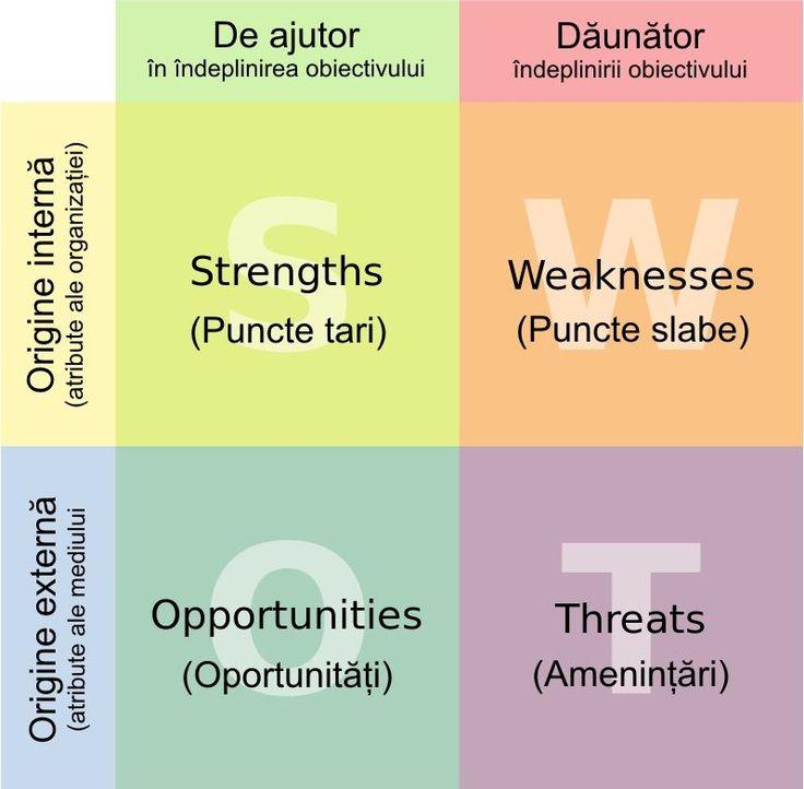 Analiza SWOT | Business plan template, Swot analysis, Swot ...