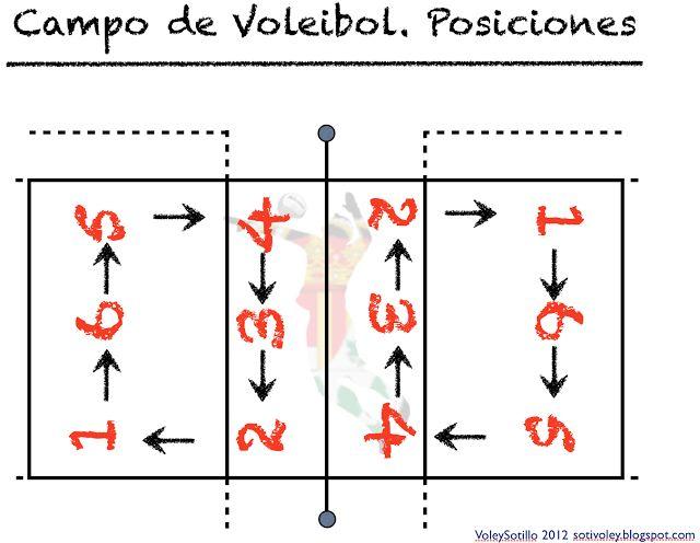 Sotillo Voleibol: Fundamentos I