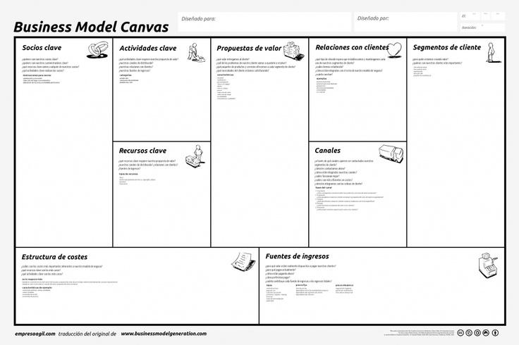lienzo traducido del business model canvas