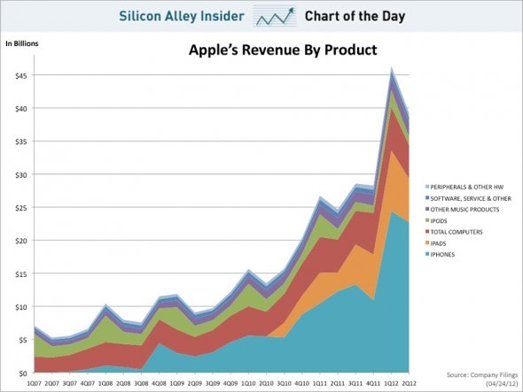CHART OF THE DAY: In Case You Had Any Doubt About Where Apple Gets Its Money From