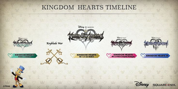 New Official Kingdom Hearts Timeline