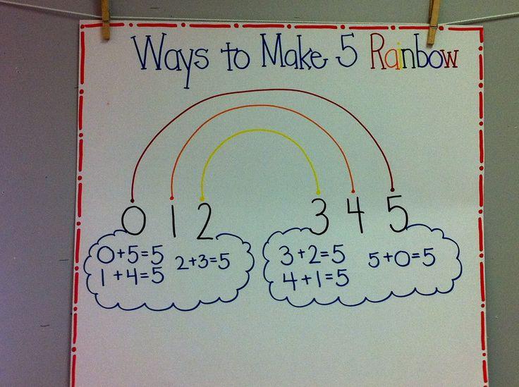 61 best Math- Number Sense images on Pinterest | Math activities ...