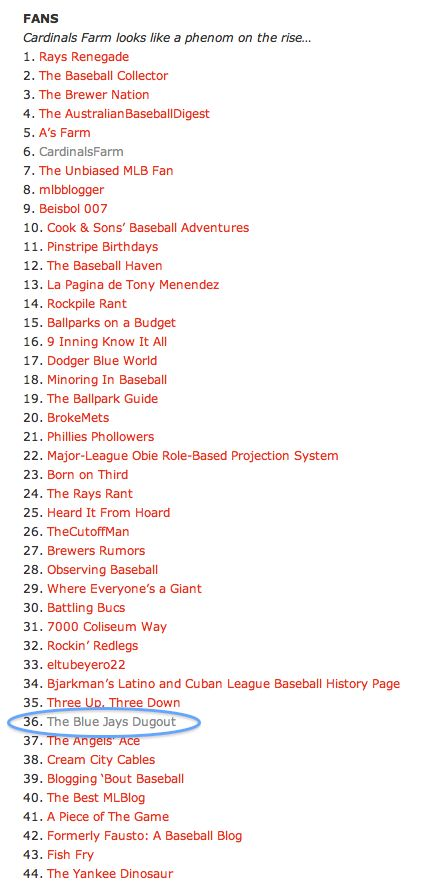 Top MLBlogs March 2013 - The Blue Jays Dugout makes #36 on the list!