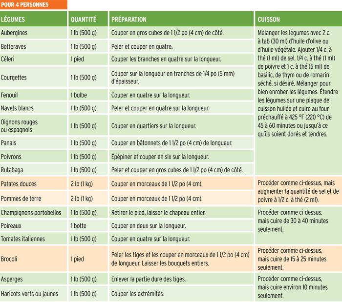 Les 29 meilleures images du tableau cuisine tableau cuissson sur pinterest trucs astuces et - Tableau de conversion cuisine ...