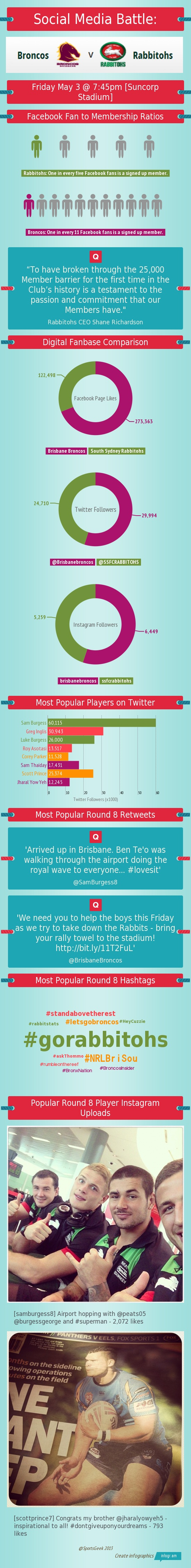 Infographic breakdown of social media stats between the South Sydney Rabbitohs and Brisbane Broncos. Congrats on reaching 25,000 @Kim Schulz Sydney Rabbitohs members!