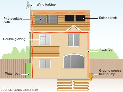 Eco Friendly House Ideas 35 best eco friendly homes and houses images on pinterest | eco