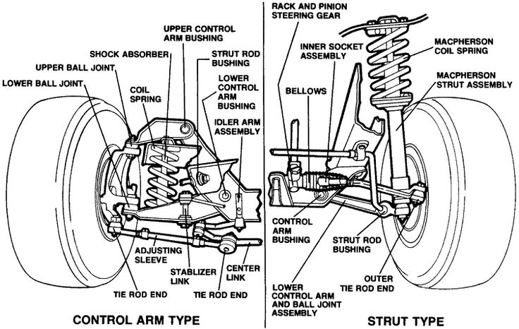 1995 Jeep Grand Cherokee Laredo Suspension Diagram