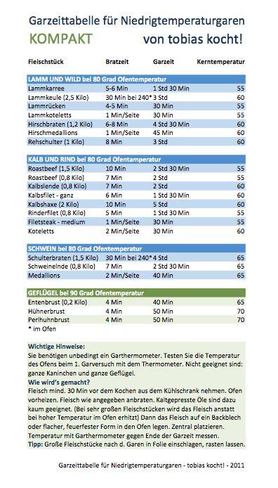 Garzeit Tabelle für Niedrigtemperatur Methode -- by Tobias kocht!