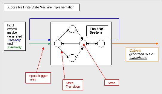 Ingenuity_Dias: Micro-controllers-FSM – Mealy and Moore machines-A.Moore machine –Associates its outputs with states –The outputs are represented either within the vertex corresponding to a state or adjacent to the vertex  B.Mealy machine: –Associates its outputs with the transitions –In addition to the input values, each arc also shows the output values generated during the transition; the format of the label of each arc is Inputs/Outputs