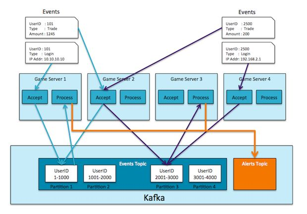When used in the right way and for the right use case, Kafka has unique attributes that make it a highly attractive option for data integration. Apache Kafka is creating a lot of buzz these days. While LinkedIn, where Kafka was founded, is the most well known user, there are many companies successfully using this technology. So now that the word is out, it seems the world wants to know: What does it do? Read More