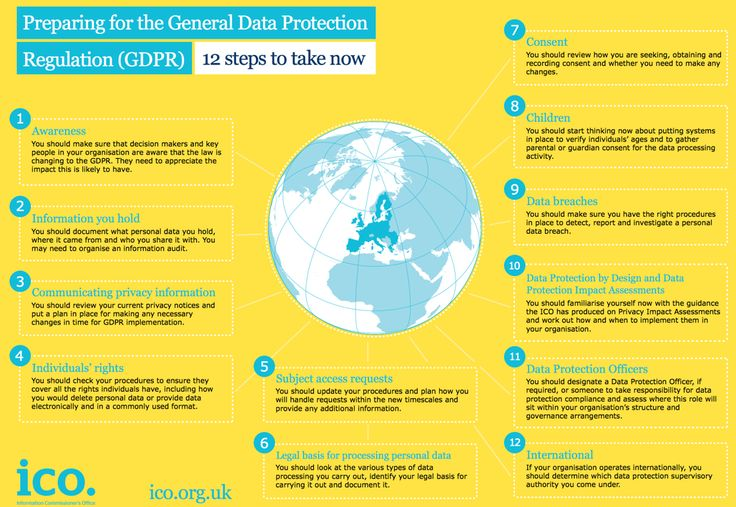 12 Steps to GDPR Compliance