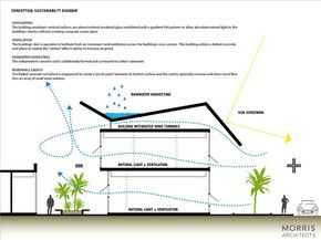 Image 4 of 10 from gallery of Information Technology and Media Center / Morris Architects. sustainability diagram