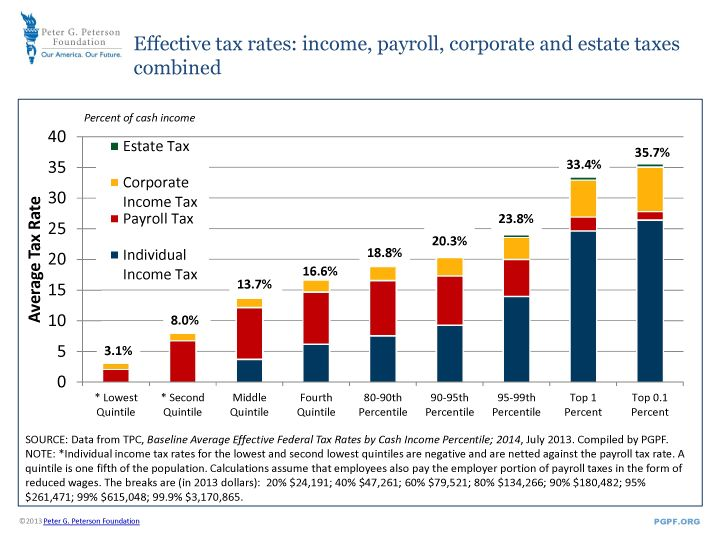 Best  Federal Estate Tax Rates Ideas On   Capital