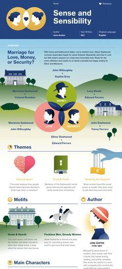 Sense and Sensibility infographic