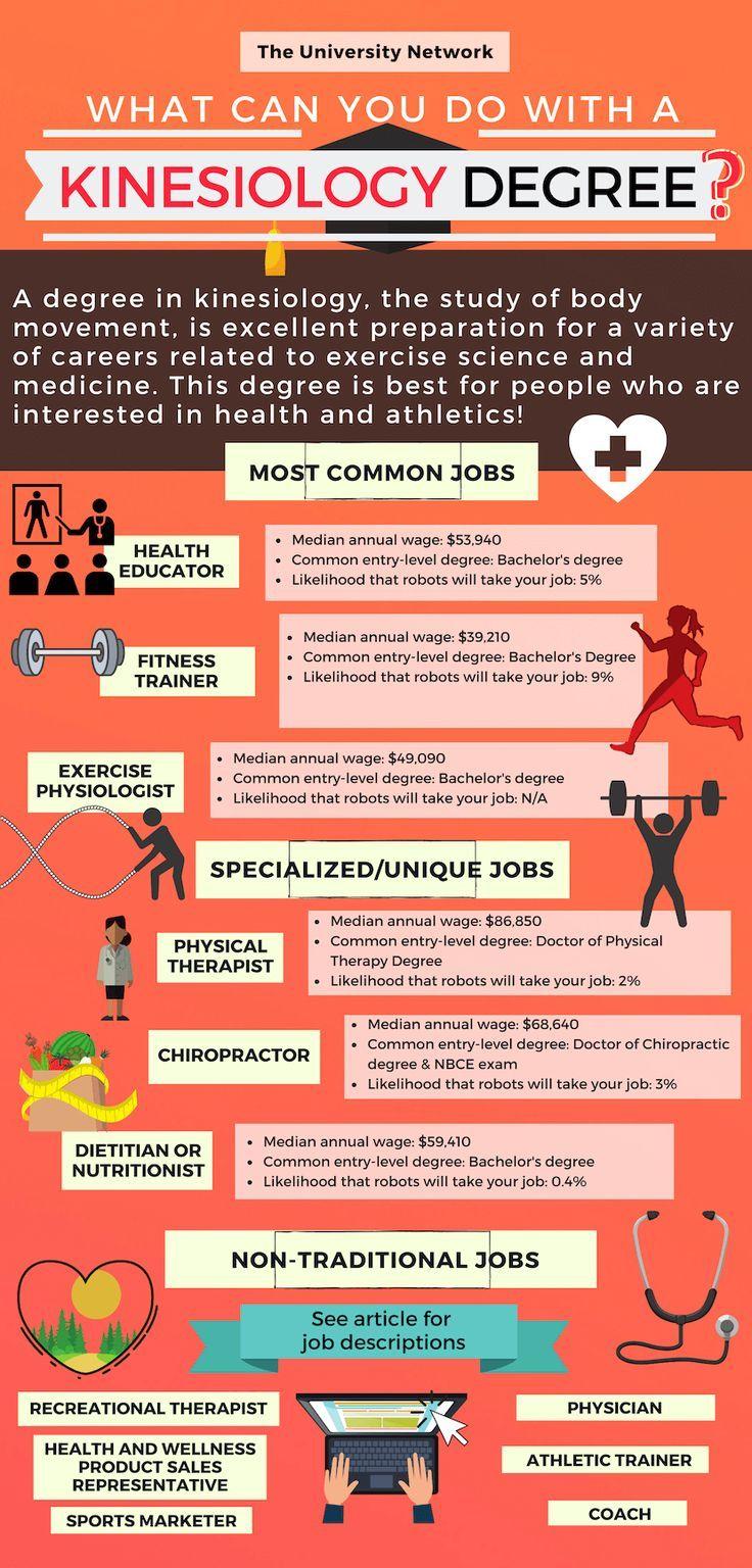 12 Jobs For Kinesiology Majors Niche Kinesiology Major Kinesiology Health Education