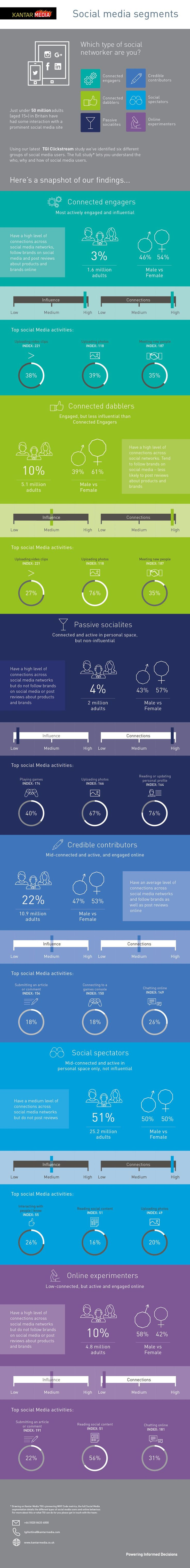 Which Type of Social Networker Are You? - #infographic