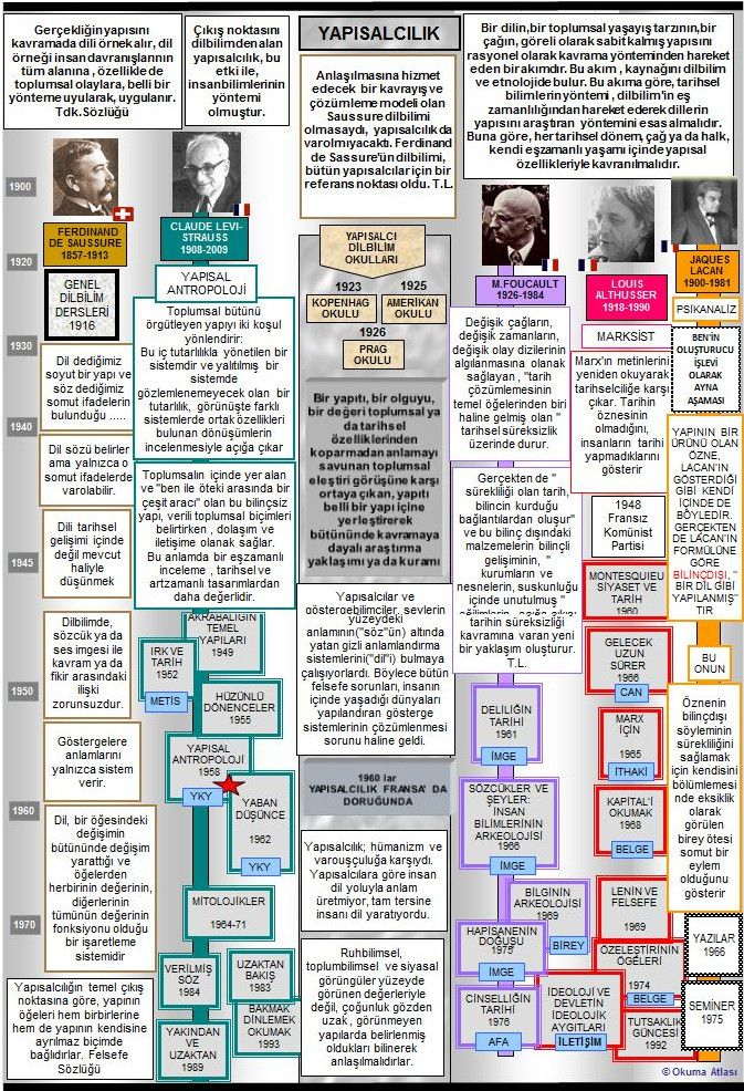 Okuma Atlası Felsefe: Yapısalcılık