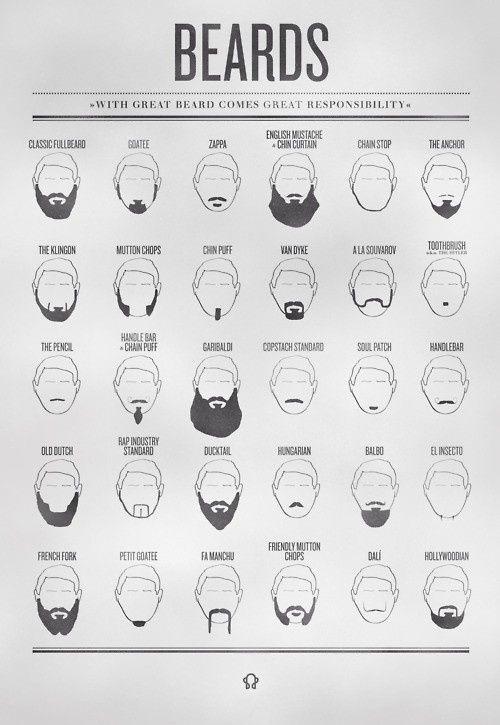 facial hair chart | Men's Hair | Pinterest