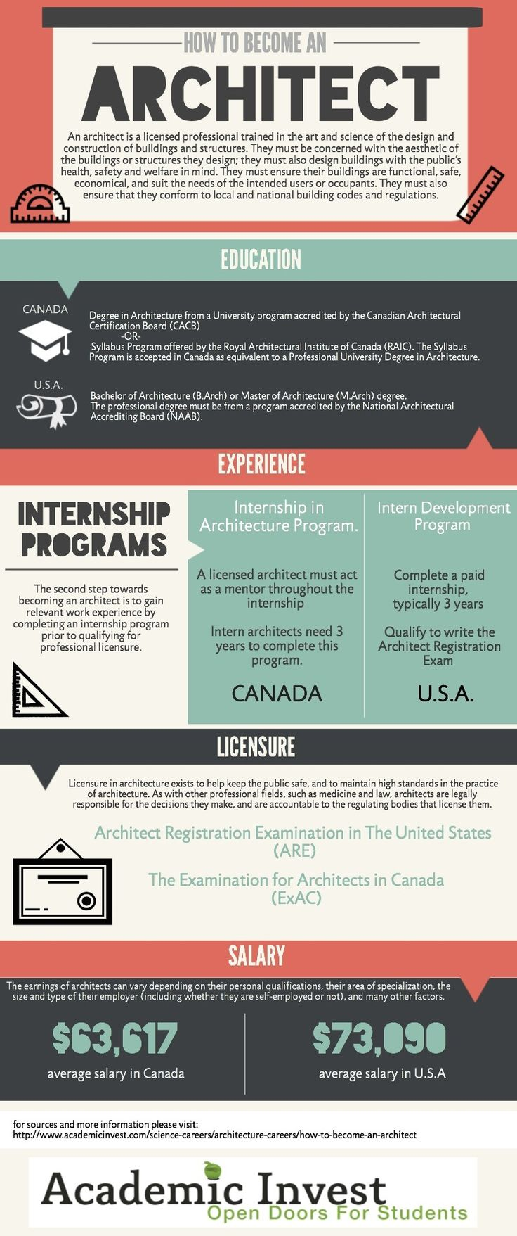 How to Become an Architect --- Architect Career Path Guide Infograph http://www.academicinvest.com/science-careers/architecture-careers/how-to-become-an-architect