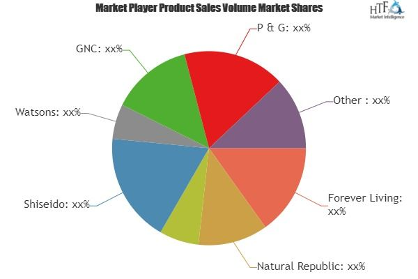 Aloe Vera Gel Market Swot Analysis By Size Status Regional