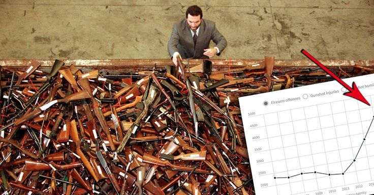 WOW: New Report Reveals Just How Badly Australia's Gun Ban Failed… Despite Australia's strict gun control regime, criminals are now better armed than at any time since then-Prime Minister John Howard introduced a nationwide firearm buyback scheme in response to the 1996 Port Arthur massacre.