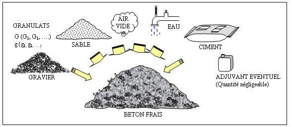 Les classes des matériaux de construction En sciences des matériaux, il est possible de classer les matériaux de base en trois catégories: