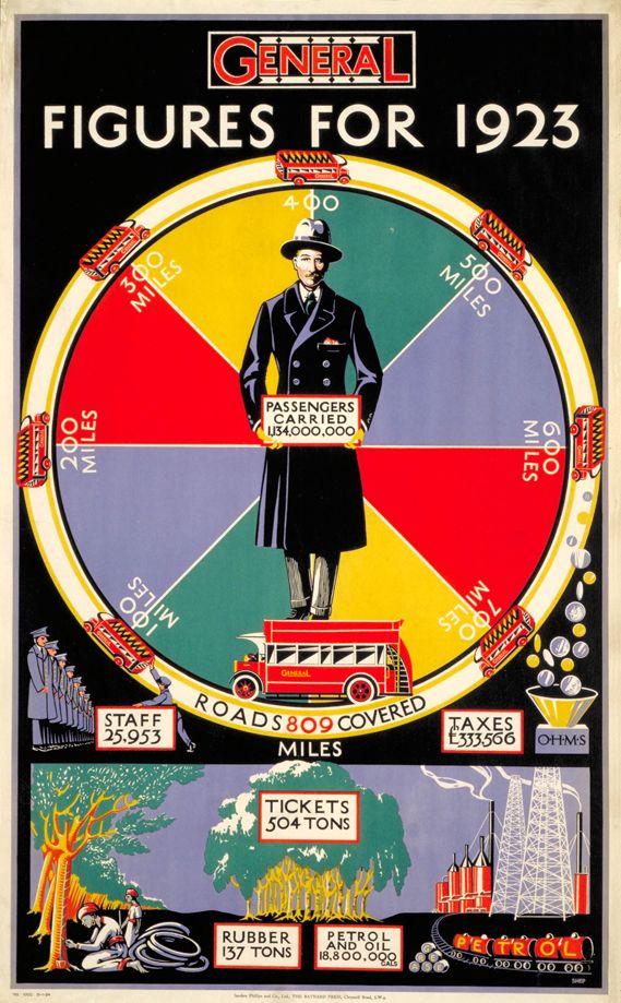 London Transport Infographics, 1912-1969