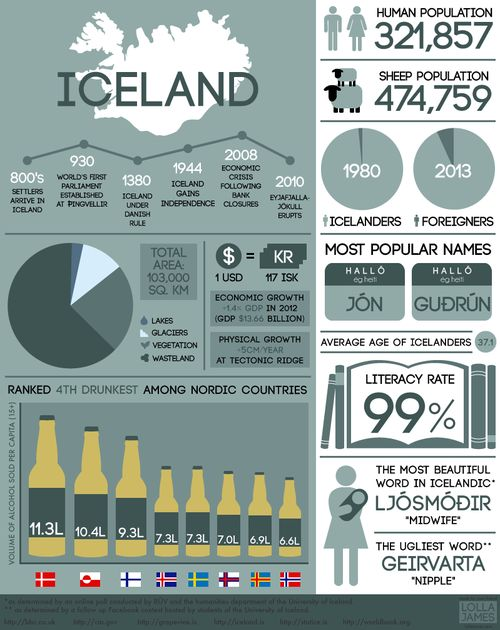 SOME USEFUL AND OTHER LESS USEFUL FACTS ABOUT ICELAND.