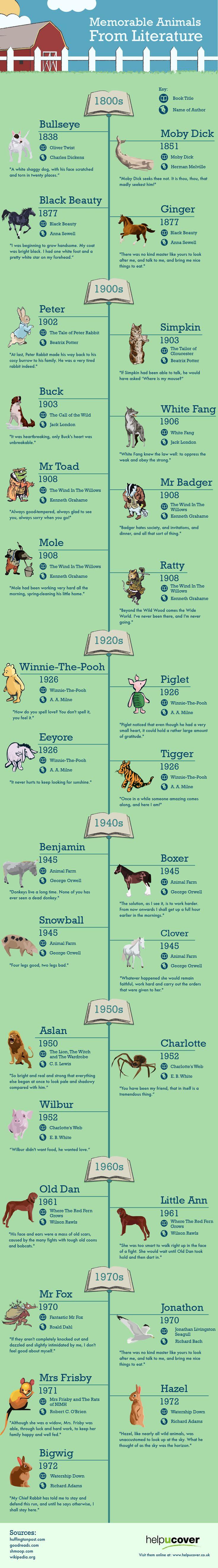 Los animales más famosos de la literatura