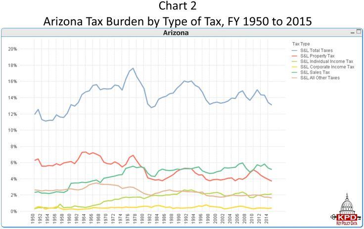 Chart 2 Arizona Tax Burden by Type of Tax FY 1950 to 2015.jpg