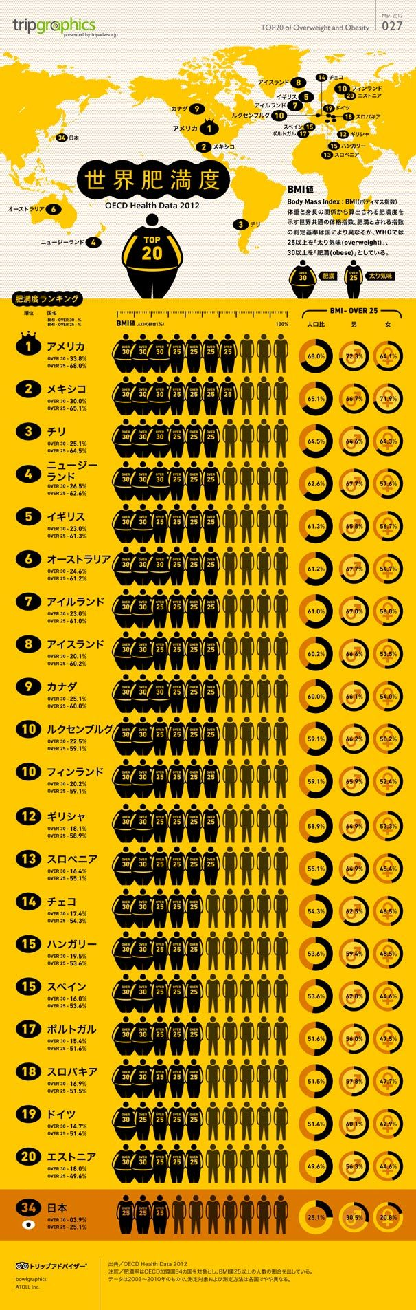 TOP20 of Overweight and Obesity / 世界肥満地図